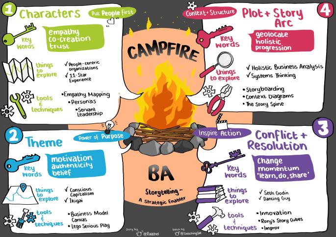 Campfire BA Sketch